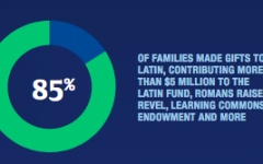 This pie chart, from the 2019 annual report, illustrates the percentage of families that donated to Latin last school year.