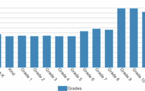 Latin Enrollment by Grade Level
