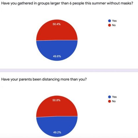 Results of a survey conducted by The Forum.