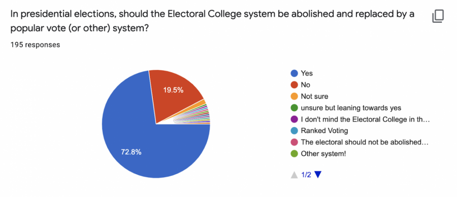 How Do Latin Students Feel About Abolishing The Electoral College?
