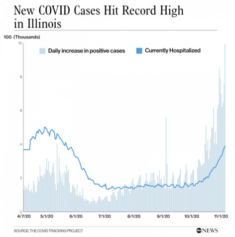 Rising COVID-19 Cases' Effects on The Latin Community
