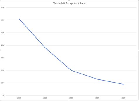 At Vanderbilt University, applications over the last 20 years have skyrocketed, class sizes have remained the same, and thus, acceptance rates have plummeted from 60% to less than 10%. Data is from Vanderbilt University's Common Data Set.