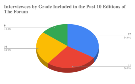 A pie graph representing how many students from each grade The Forum has quoted in the past ten editions.