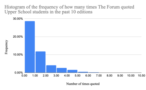 A histogram of the frequency at which The Forum quoted students in the past 10 editions.